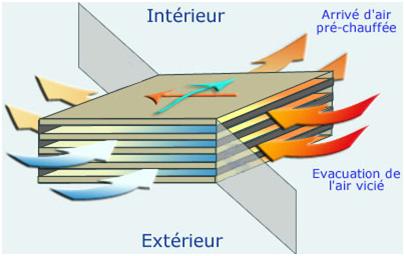 Concept Echange Thermique VMC double-flux