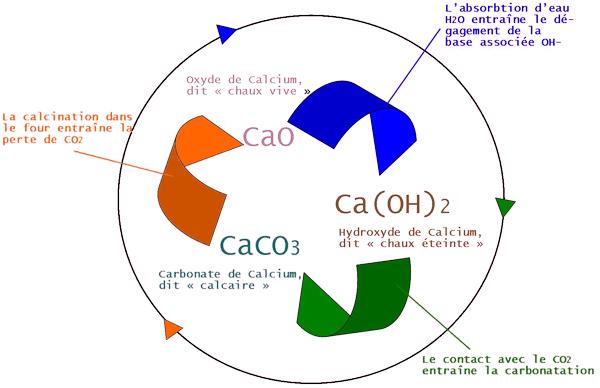 Le cycle de Fabrication de la Chaux