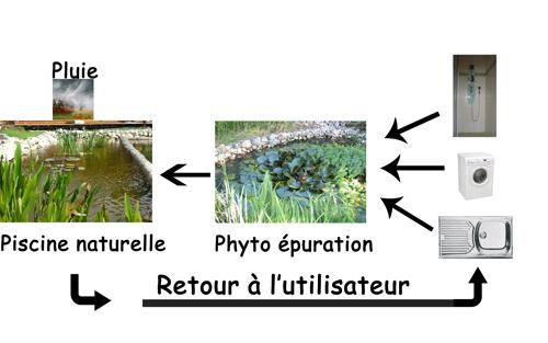 Schéma du cycle de l'eau