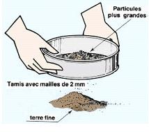 Définition de la texture du sol