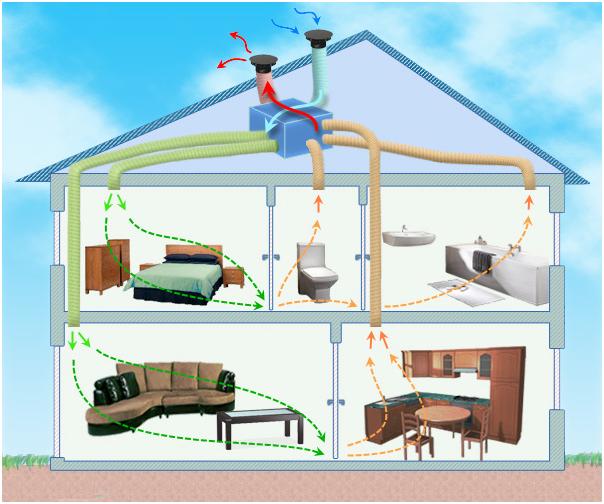 Circuit Air avec VMC double-flux