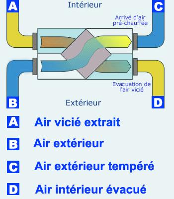 Schema de principe du double-flux