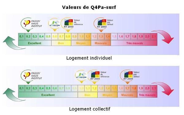 Q4Pa-surf, valeurs règlementaires du test d'infiltrométrie